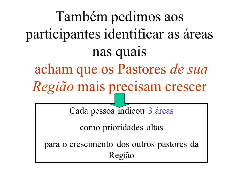 Também pedimos aos participantes identificar as áreas nas quais acham que os Pastores de sua Região mais precisam crescer
