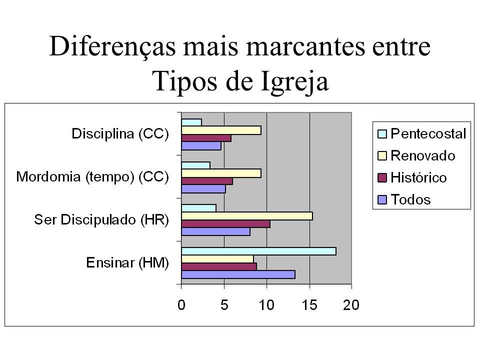 Diferenças mais marcantes entre Tipos de Igreja