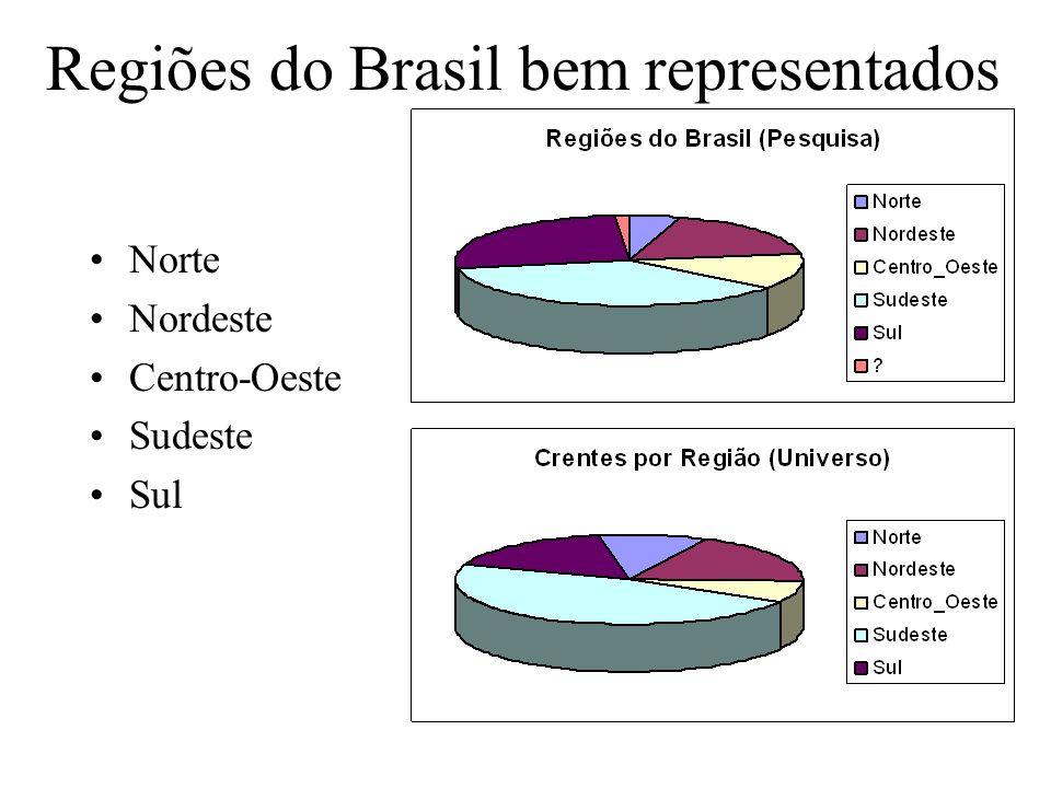 Regiões do Brasil bem representados