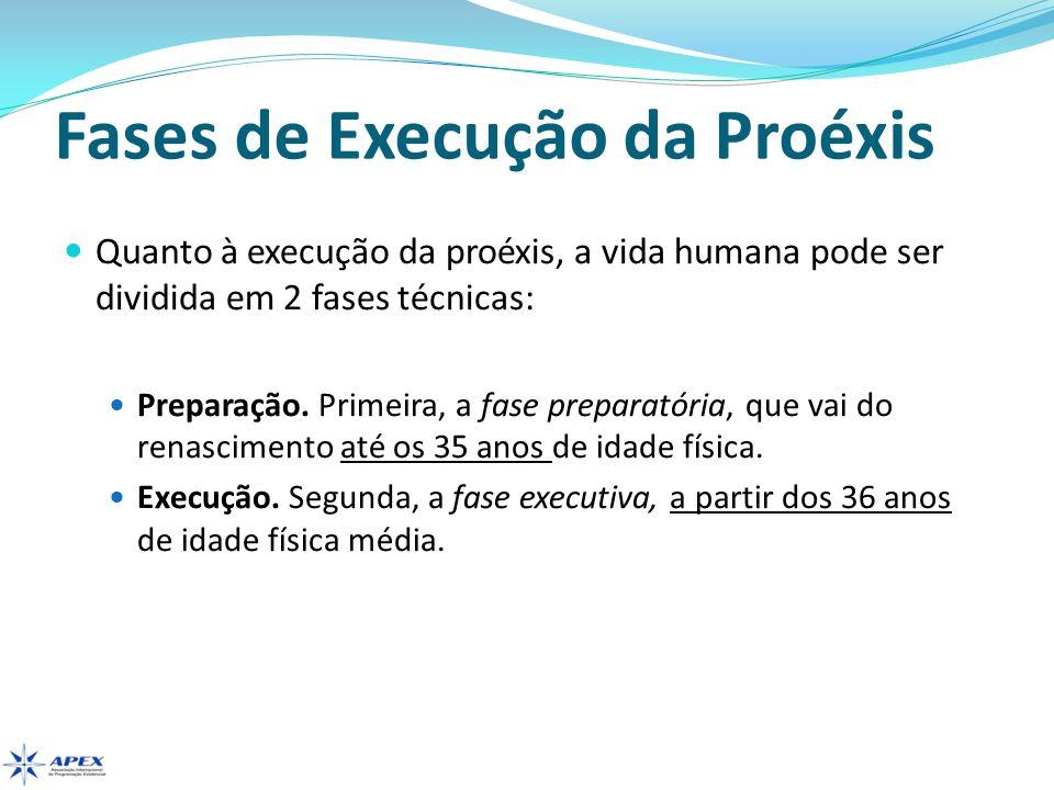 Fases de Execução da Proéxis