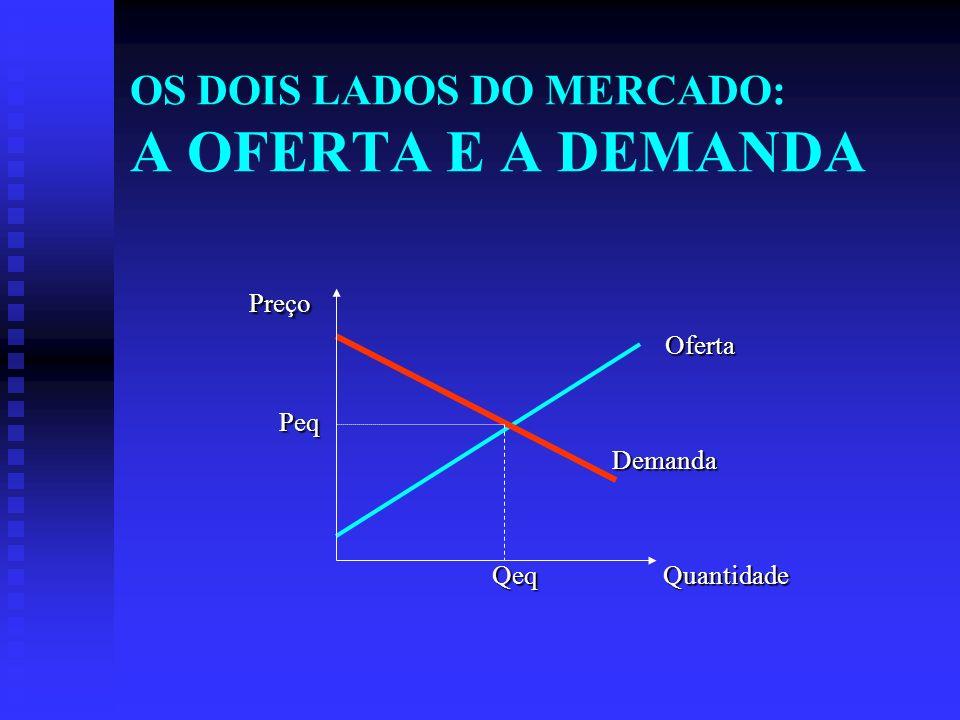 OS DOIS LADOS DO MERCADO: A OFERTA E A DEMANDA