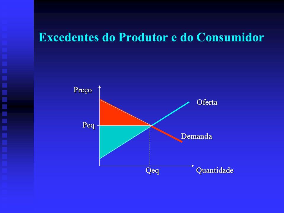 Excedentes do Produtor e do Consumidor