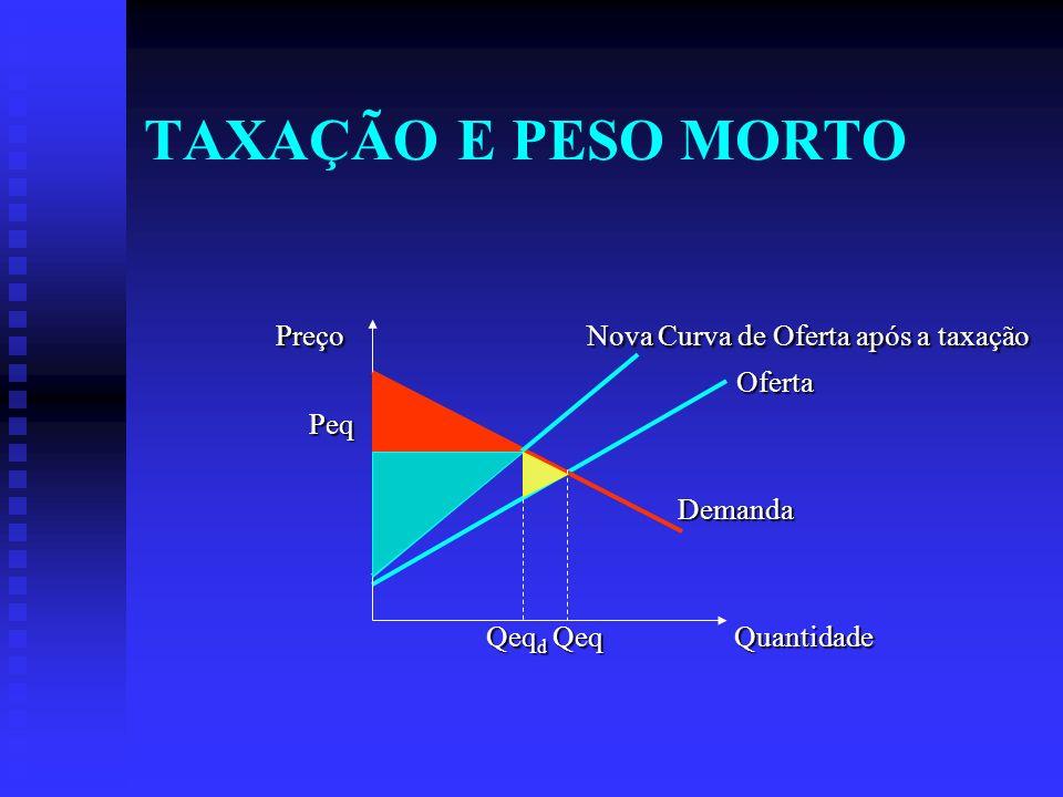 TAXAÇÃO E PESO MORTO Preço Nova Curva de Oferta após a taxação Oferta