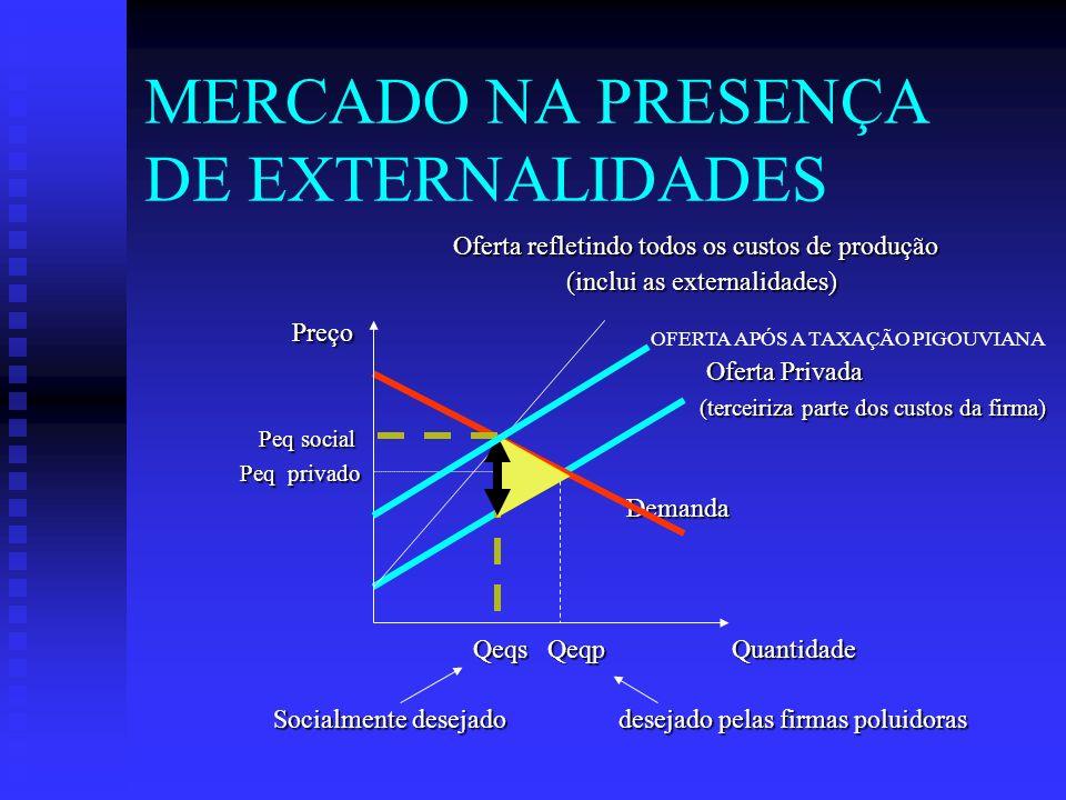 MERCADO NA PRESENÇA DE EXTERNALIDADES
