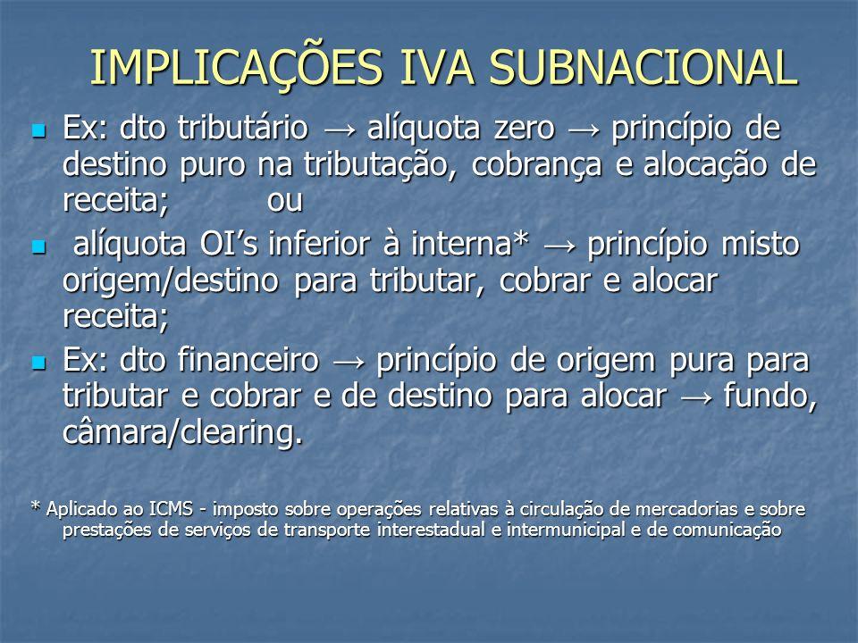 IMPLICAÇÕES IVA SUBNACIONAL