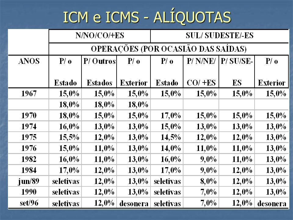 ICM e ICMS - ALÍQUOTAS