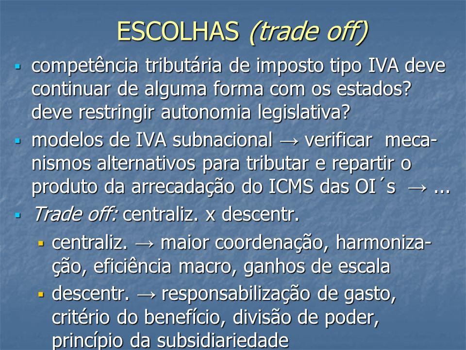 ESCOLHAS (trade off) competência tributária de imposto tipo IVA deve continuar de alguma forma com os estados deve restringir autonomia legislativa