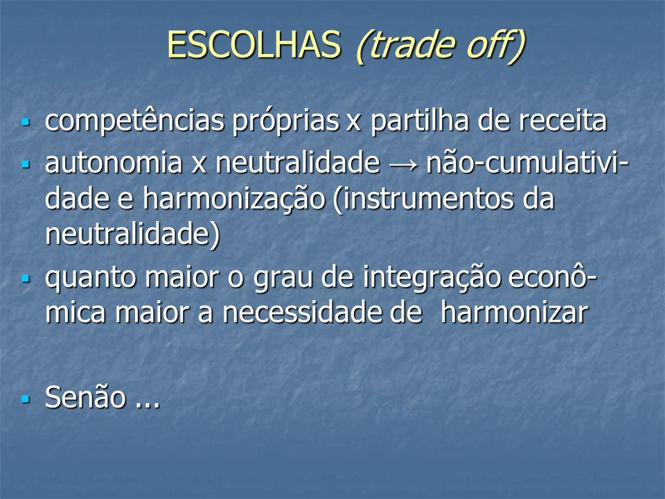 ESCOLHAS (trade off) competências próprias x partilha de receita