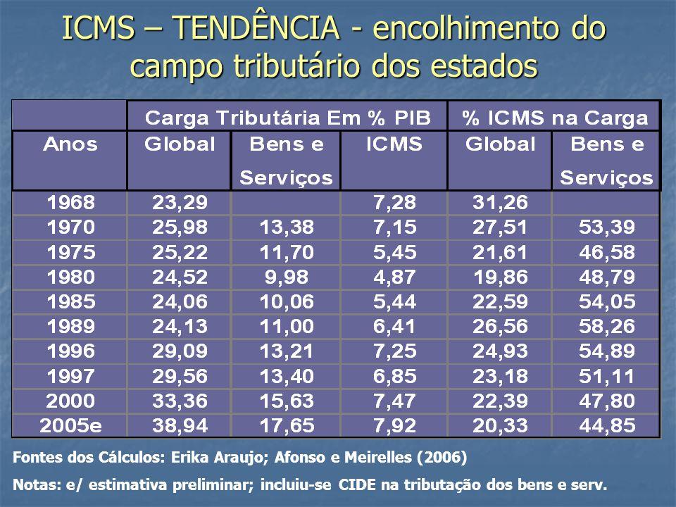 ICMS – TENDÊNCIA - encolhimento do campo tributário dos estados