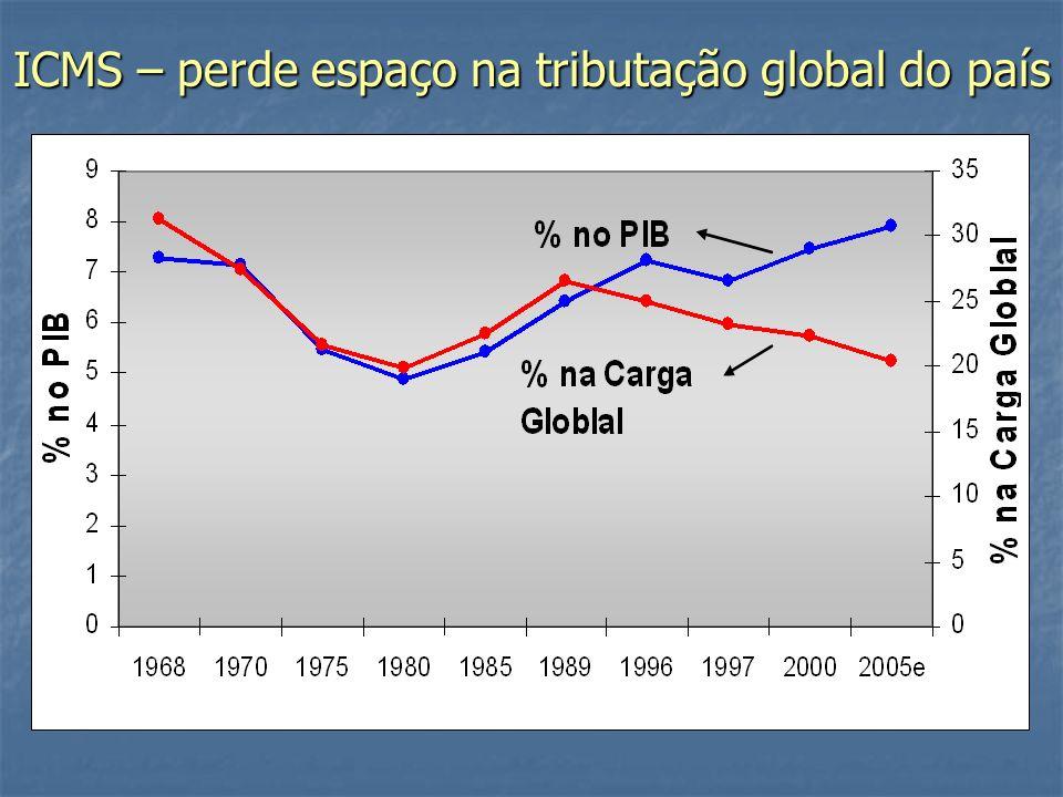ICMS – perde espaço na tributação global do país