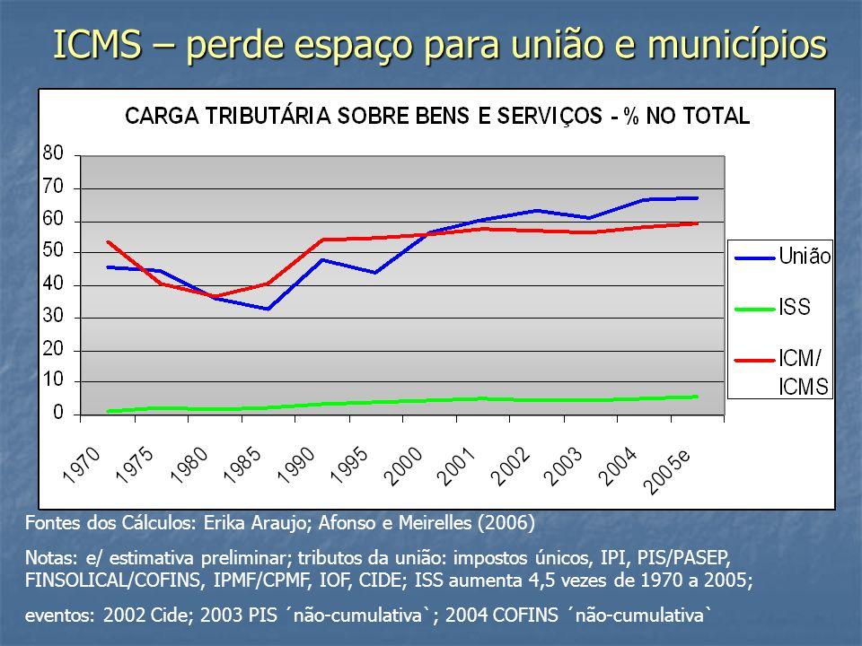 ICMS – perde espaço para união e municípios