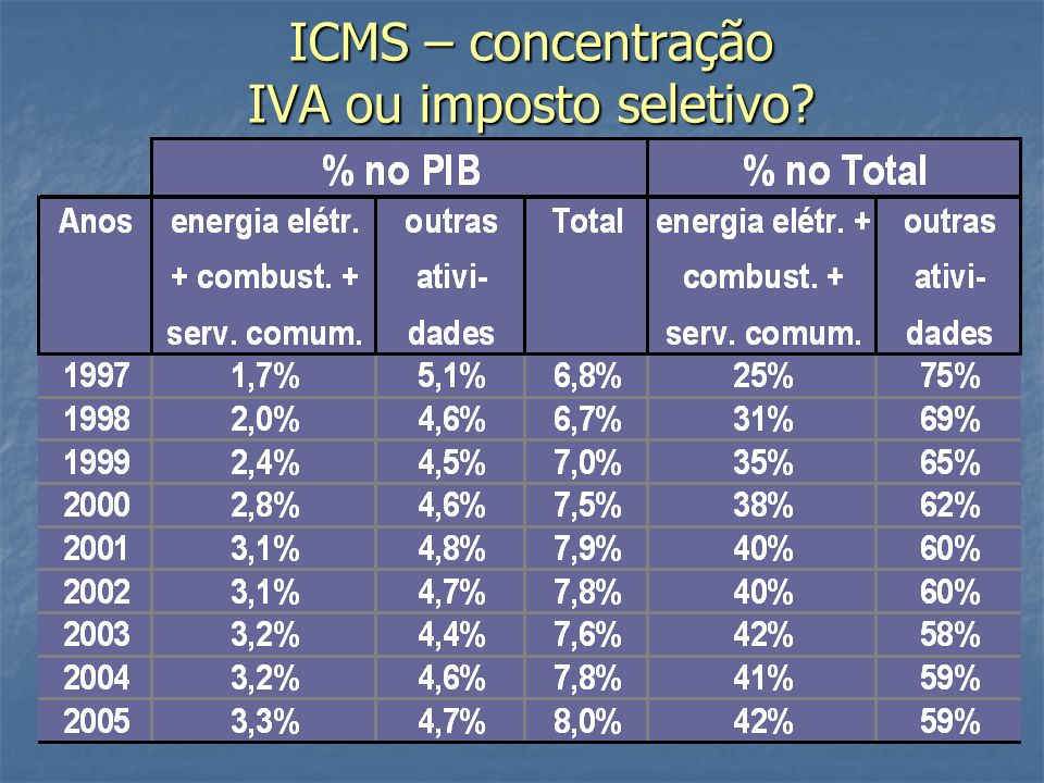 ICMS – concentração IVA ou imposto seletivo