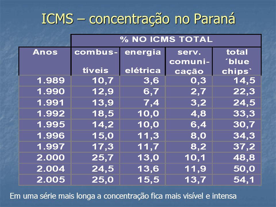 ICMS – concentração no Paraná