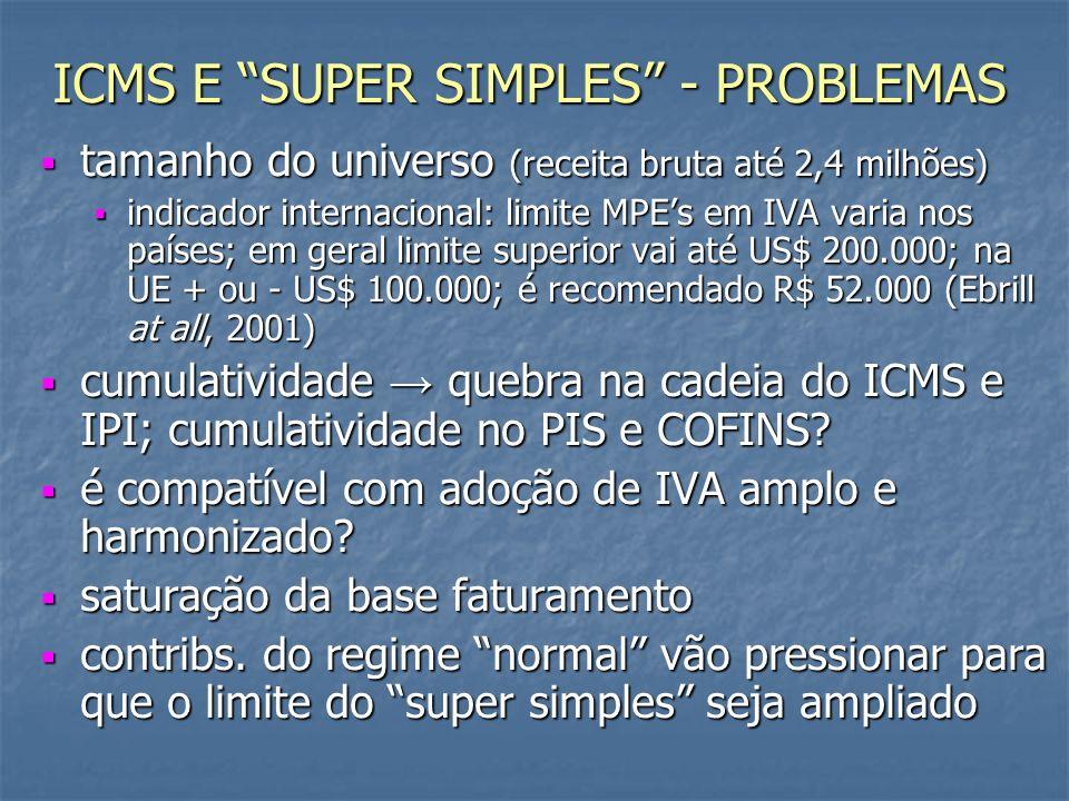 ICMS E SUPER SIMPLES - PROBLEMAS