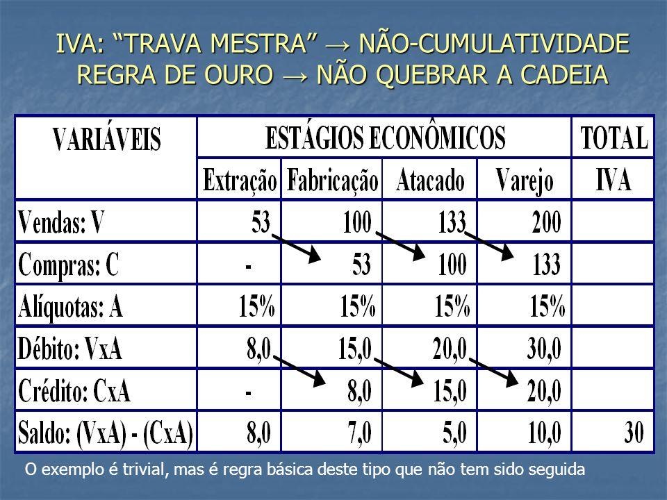 IVA: TRAVA MESTRA → NÃO-CUMULATIVIDADE REGRA DE OURO → NÃO QUEBRAR A CADEIA