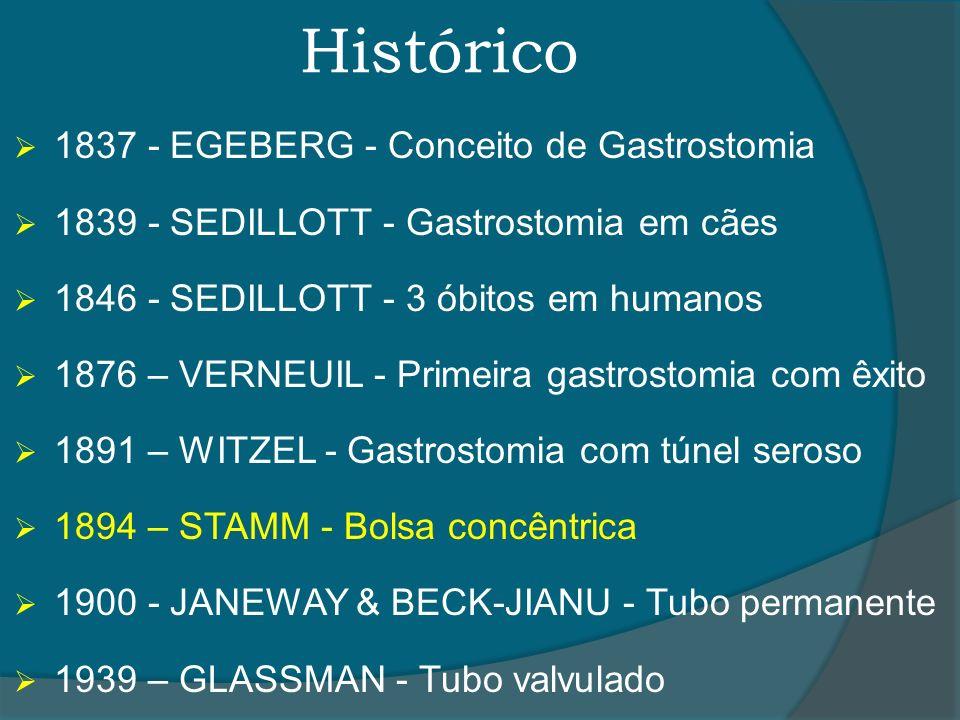 Histórico 1837 - EGEBERG - Conceito de Gastrostomia