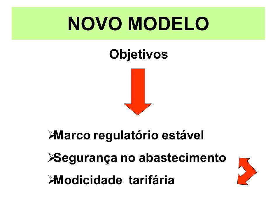 NOVO MODELO Objetivos Marco regulatório estável