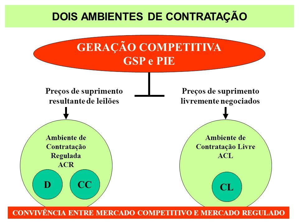 GERAÇÃO COMPETITIVA GSP e PIE