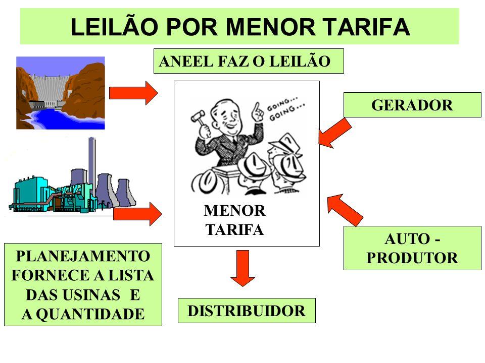 LEILÃO POR MENOR TARIFA