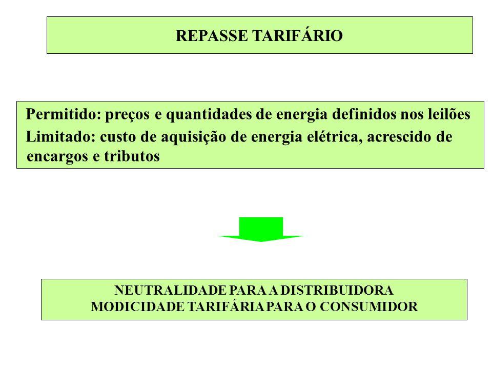 Permitido: preços e quantidades de energia definidos nos leilões