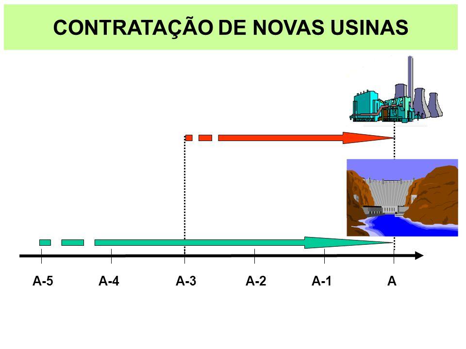 CONTRATAÇÃO DE NOVAS USINAS