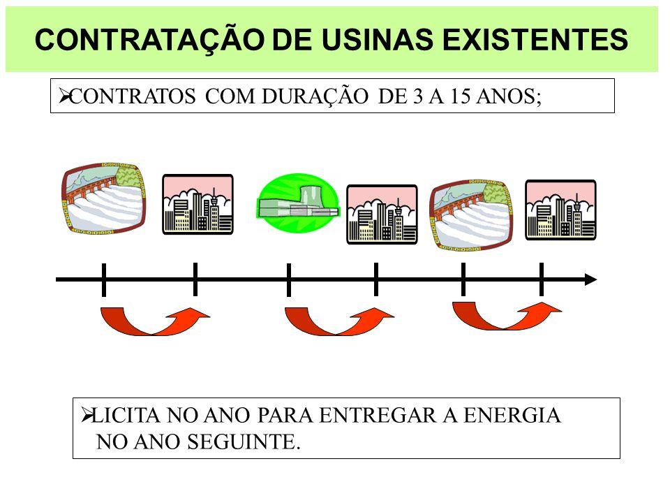 CONTRATAÇÃO DE USINAS EXISTENTES