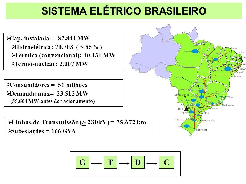 SISTEMA ELÉTRICO BRASILEIRO