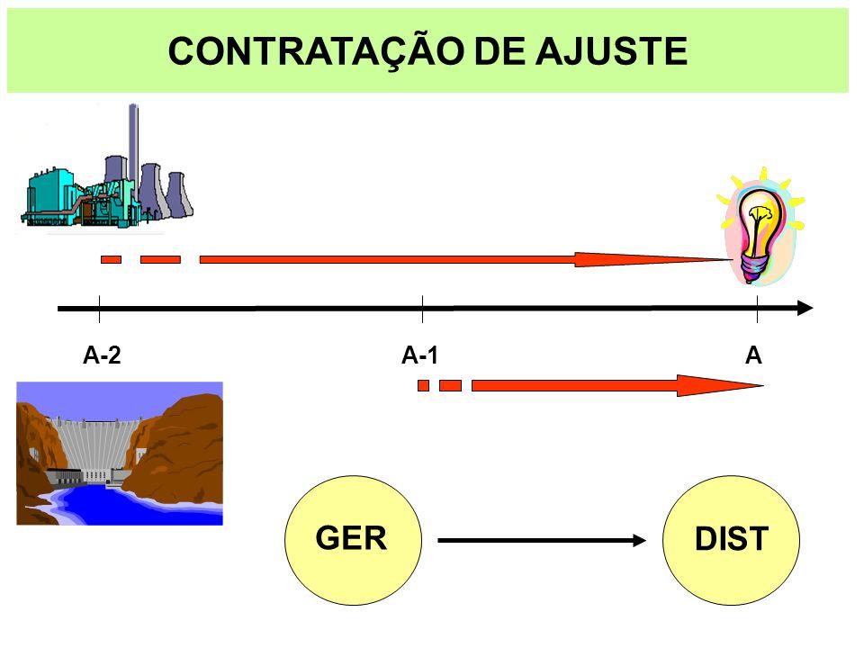 CONTRATAÇÃO DE AJUSTE A A-1 A-2 GER DIST