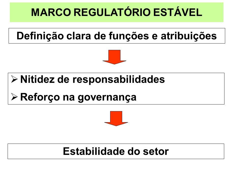 MARCO REGULATÓRIO ESTÁVEL Definição clara de funções e atribuições