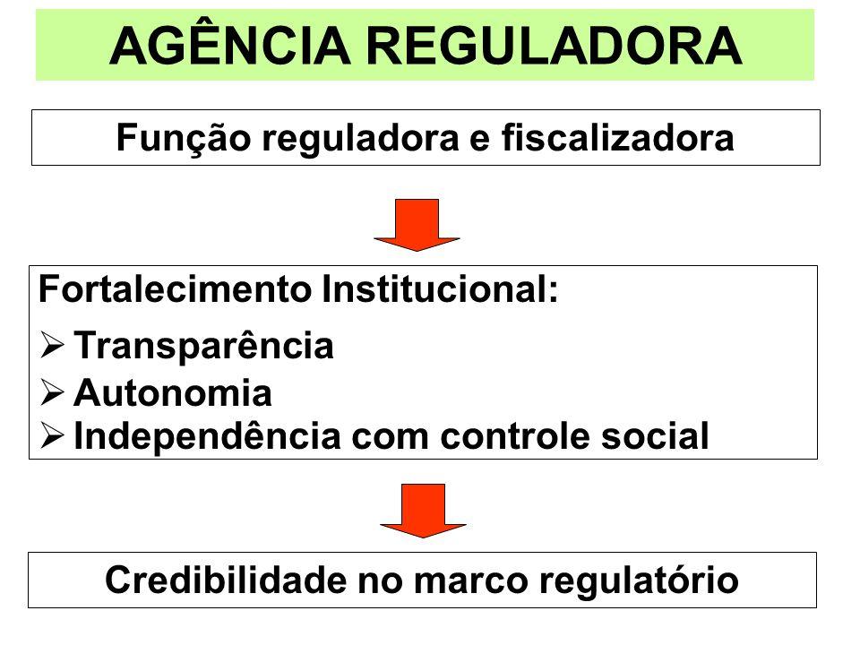 Função reguladora e fiscalizadora Credibilidade no marco regulatório