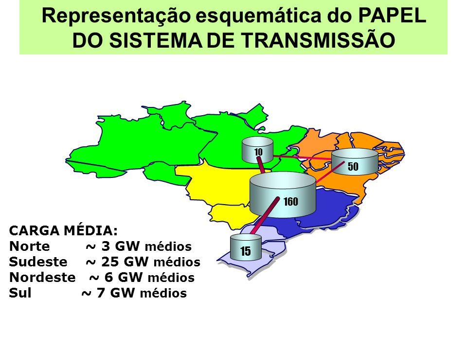 Representação esquemática do PAPEL DO SISTEMA DE TRANSMISSÃO