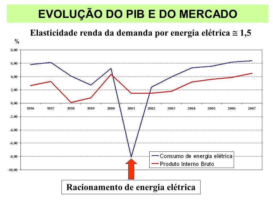 EVOLUÇÃO DO PIB E DO MERCADO