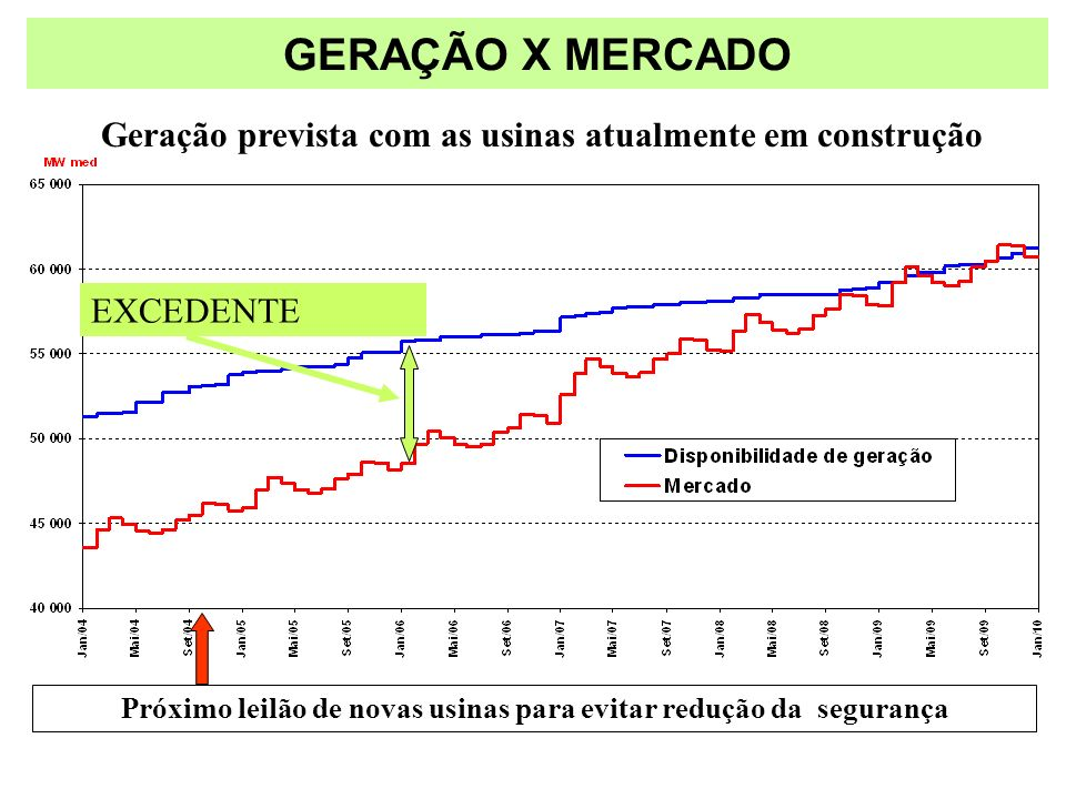 GERAÇÃO X MERCADO Geração prevista com as usinas atualmente em construção. EXCEDENTE.