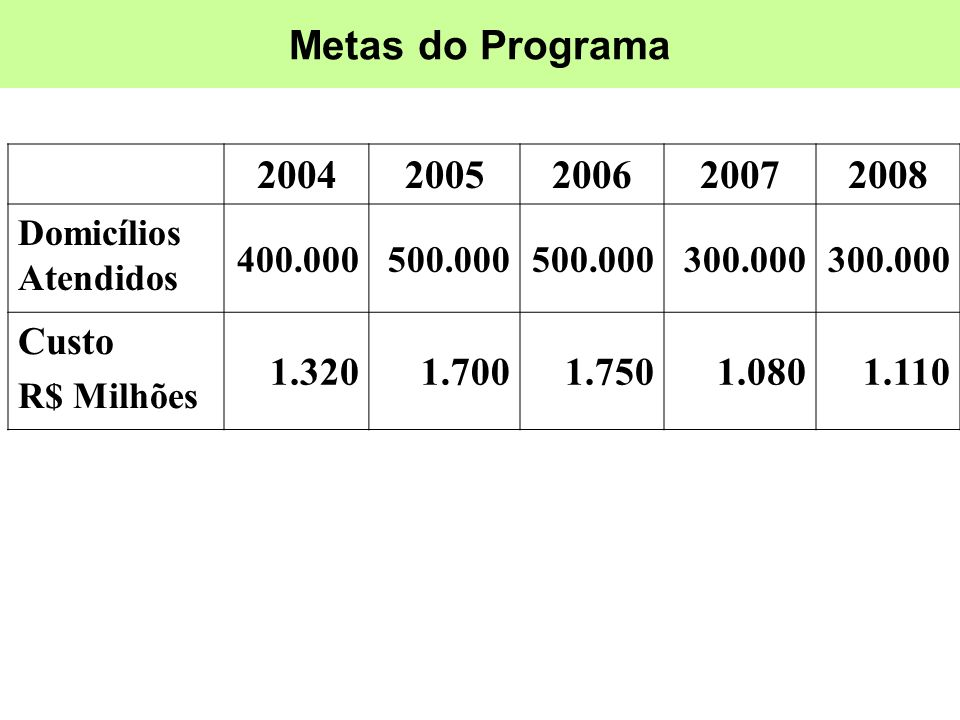 Metas do Programa 2004 2005 2006 2007 2008 Custo 1.320 1.700 1.750
