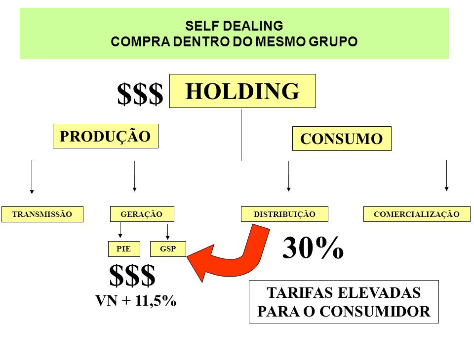 SELF DEALING COMPRA DENTRO DO MESMO GRUPO