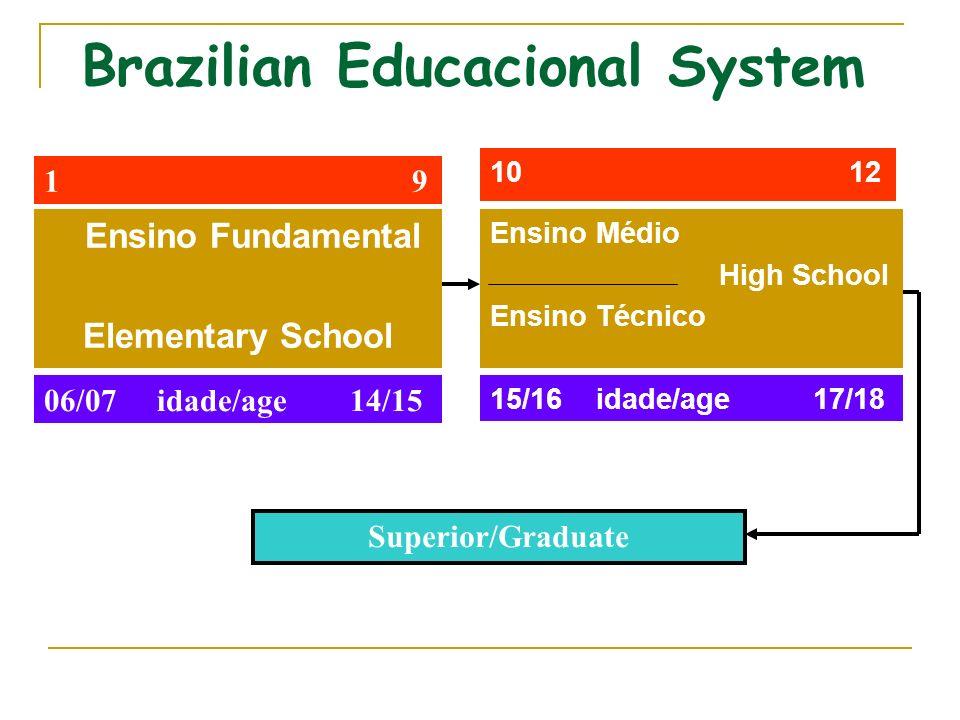 Brazilian Educacional System