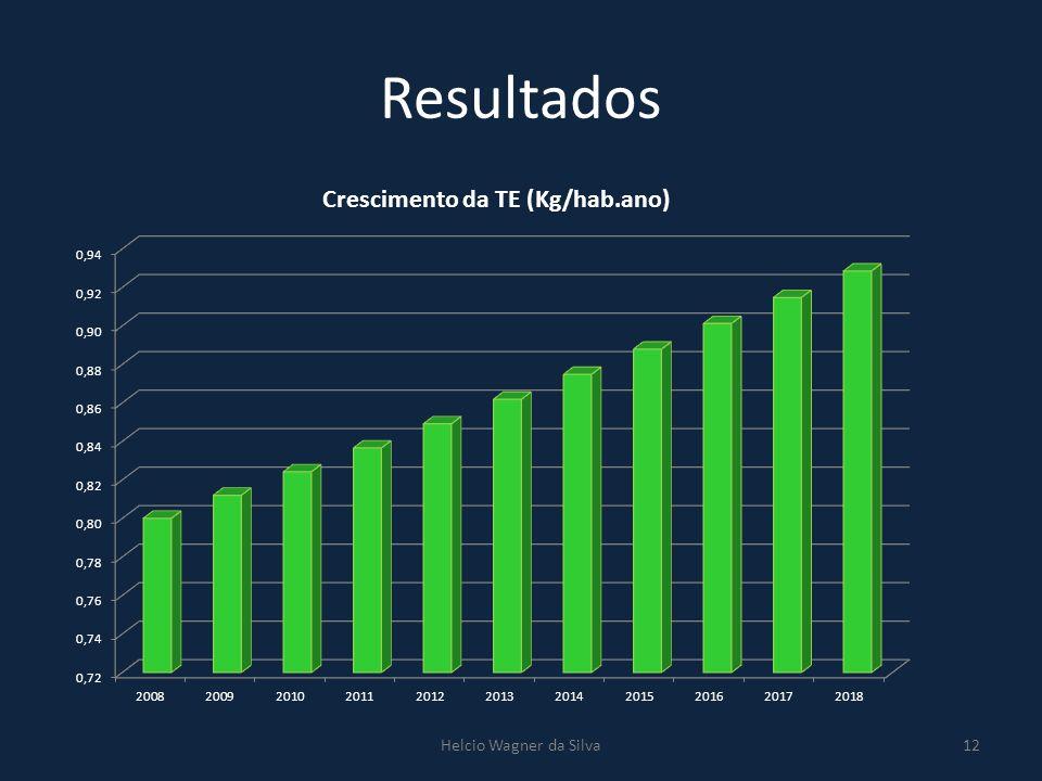 Resultados Helcio Wagner da Silva