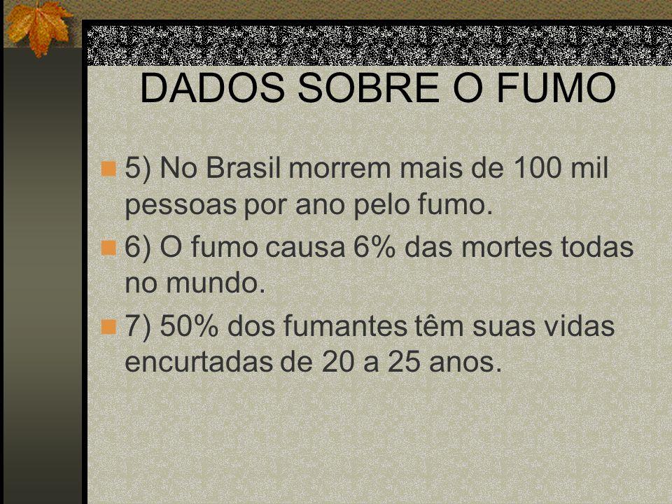 DADOS SOBRE O FUMO 5) No Brasil morrem mais de 100 mil pessoas por ano pelo fumo. 6) O fumo causa 6% das mortes todas no mundo.