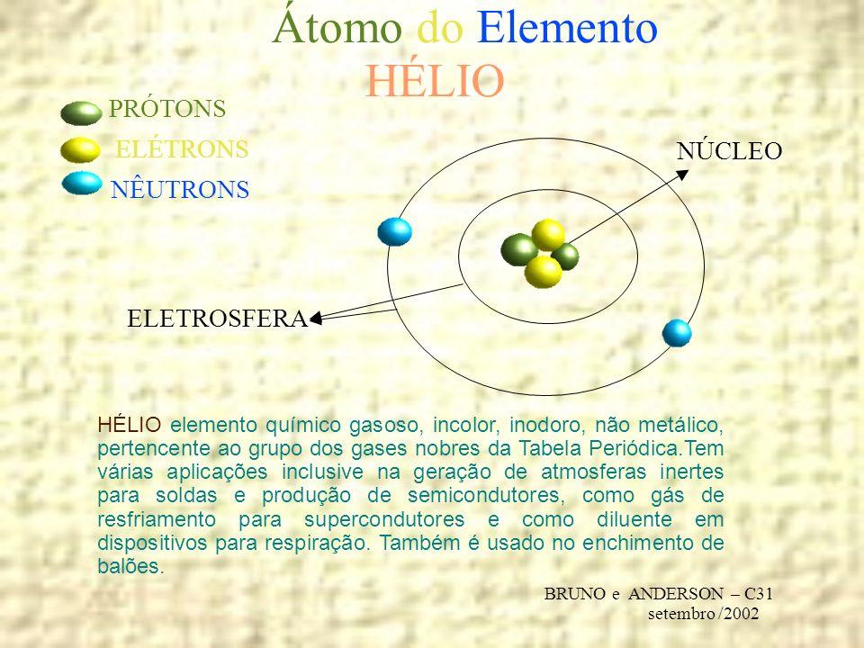 Átomo do Elemento HÉLIO PRÓTONS ELÉTRONS NÚCLEO NÊUTRONS ELETROSFERA