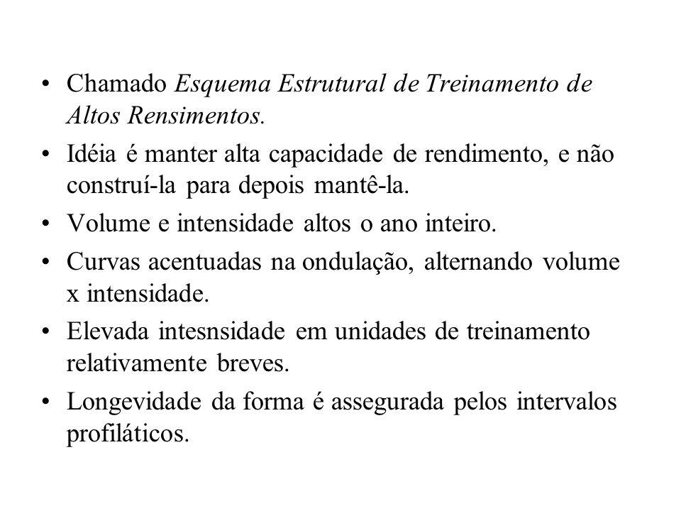 Chamado Esquema Estrutural de Treinamento de Altos Rensimentos.