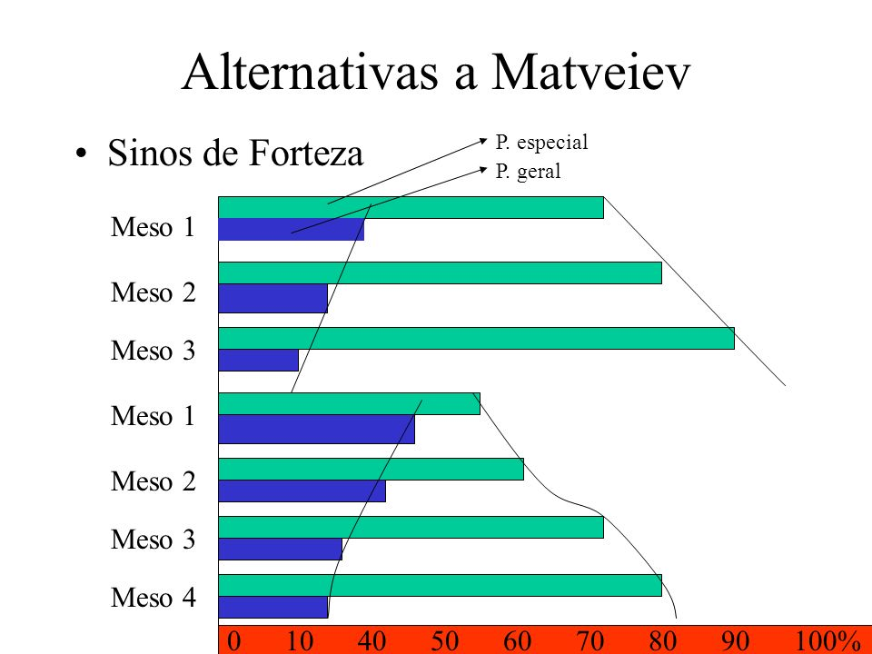 Alternativas a Matveiev