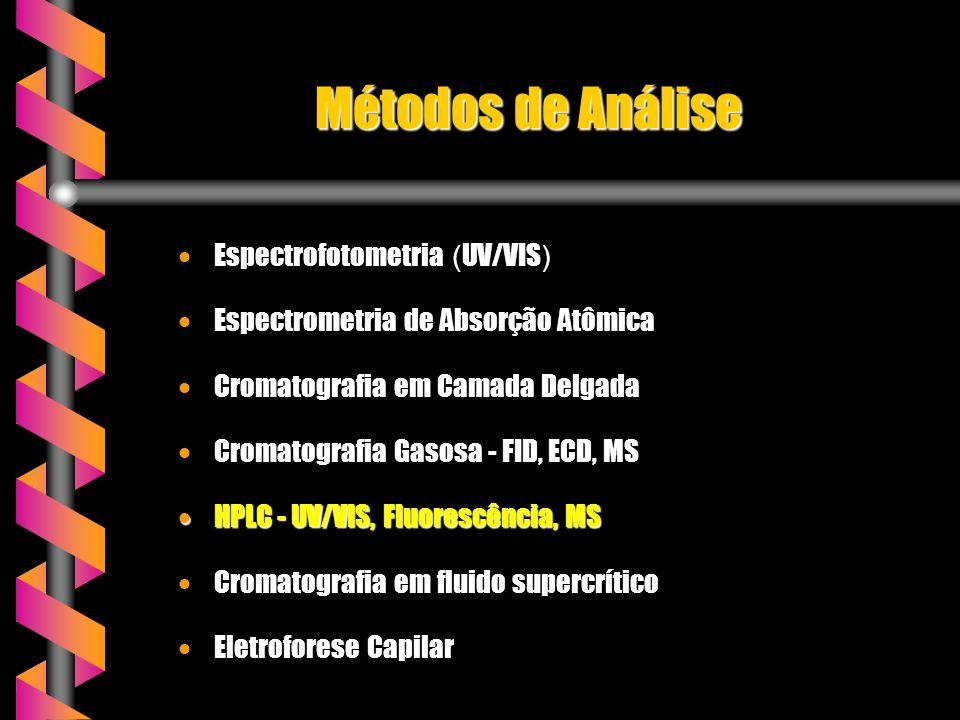 Métodos de Análise Espectrofotometria (UV/VIS)