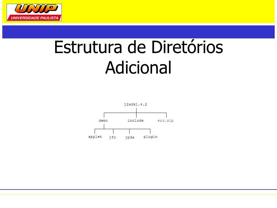 Estrutura de Diretórios Adicional