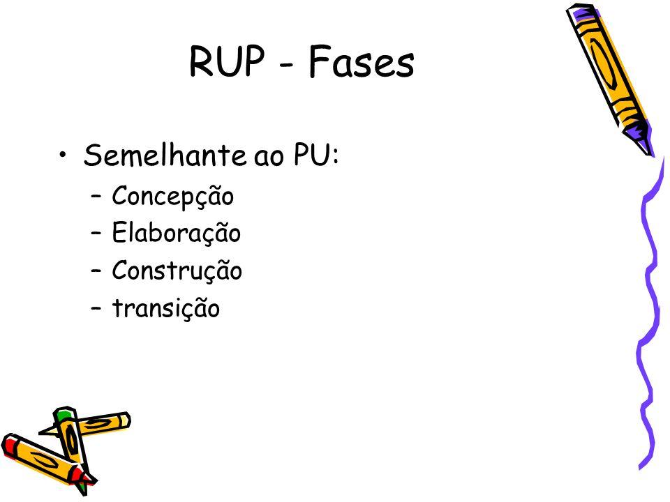 RUP - Fases Semelhante ao PU: Concepção Elaboração Construção