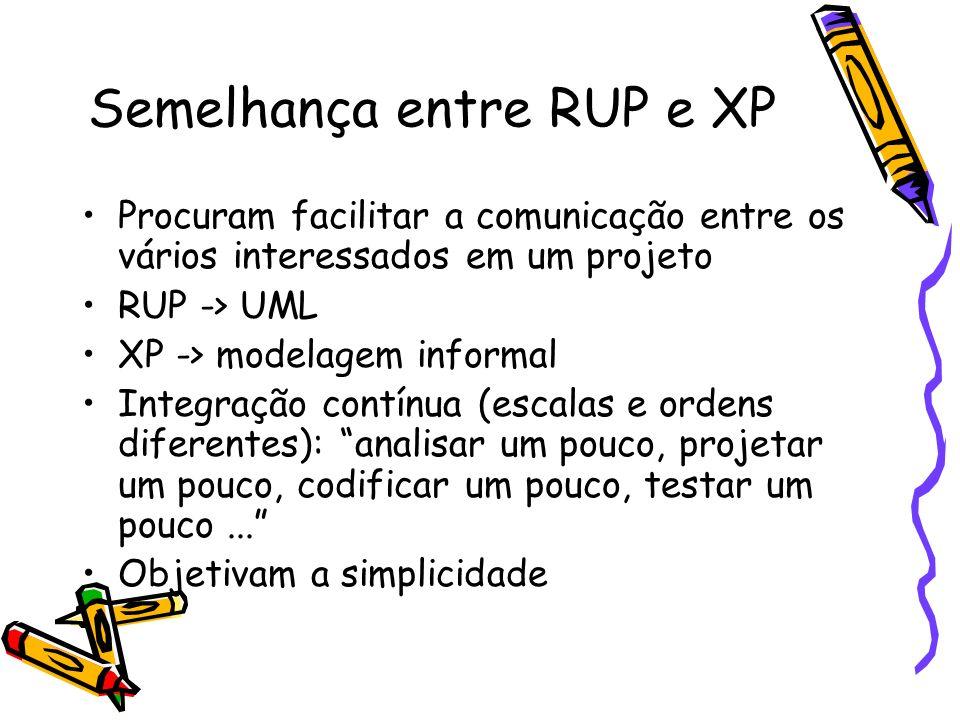 Semelhança entre RUP e XP