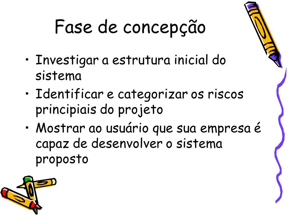 Fase de concepção Investigar a estrutura inicial do sistema