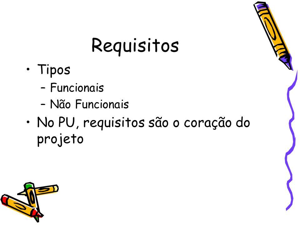 Requisitos Tipos No PU, requisitos são o coração do projeto Funcionais