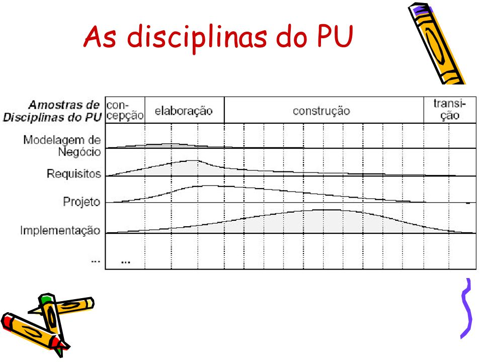 As disciplinas do PU
