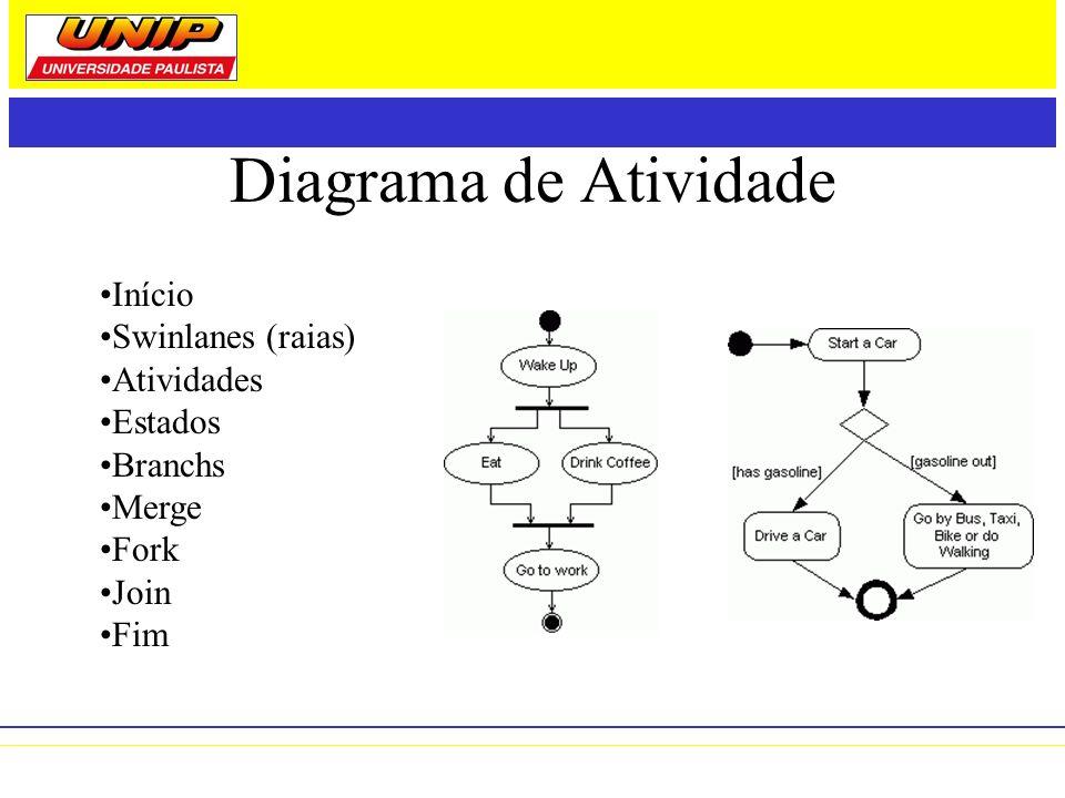 Diagrama de Atividade Início Swinlanes (raias) Atividades Estados