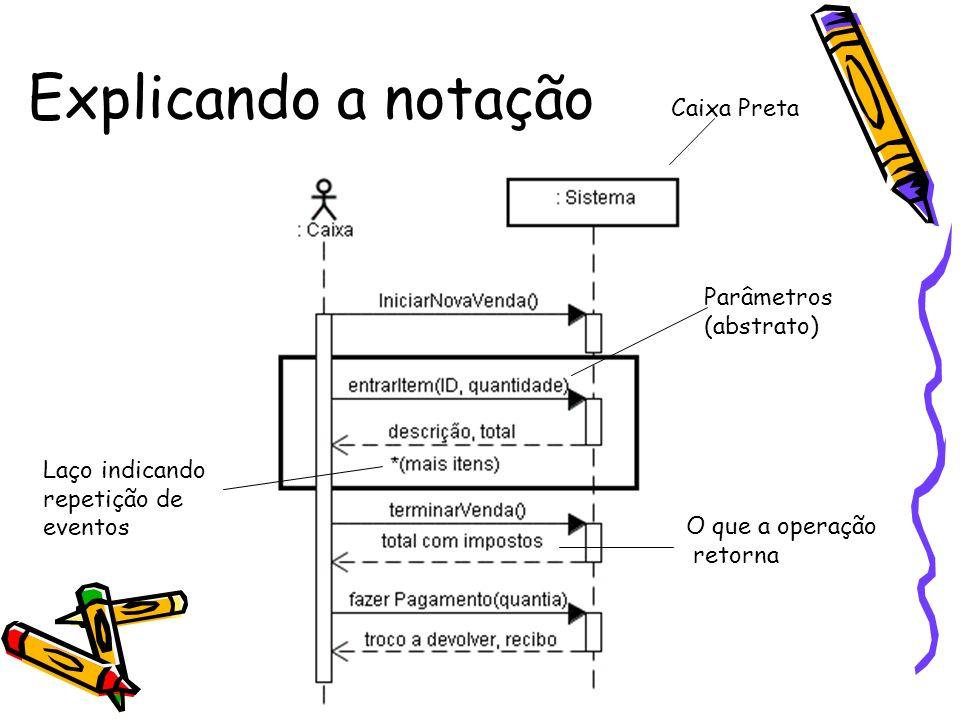 Explicando a notação Caixa Preta Parâmetros (abstrato)